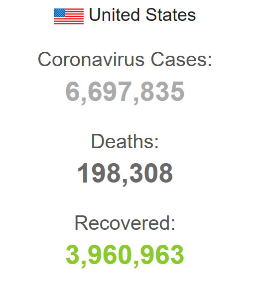 US covid stats: 6.7 million cases, 198K deaths, 3.9 million recovered.